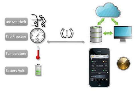 tire pressure monitoring in realtime online gps tracking